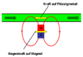 Prinzip-Lorentzkraft-Anemometrie-Thess.png