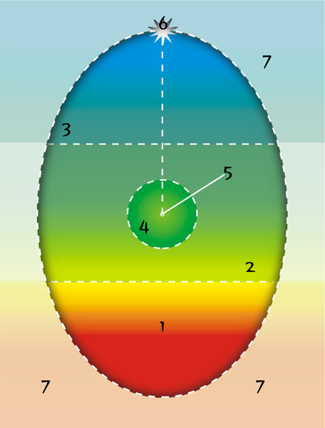 psychosynthesis model