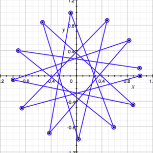 Pythagorean comma - The Pythagorean comma shown as the gap (on the right side) which causes a 12-pointed star to fail to close, which star represents the Pythagorean scale; each line representing a just perfect fifth. That gap has a central angle of 7.038 degrees, which is 23.46% of 30 degrees.