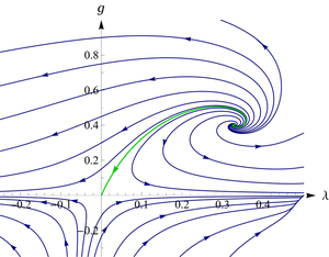 Asymptotic safety in quantum gravity - Image: QEG Phase Portrait EH