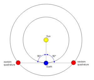 Quadrature (astronomy) - Diagram showing the eastern and western quadratures of a superior planet like Mars
