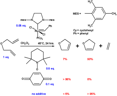 An overview of the key routes to the best selling 5-membered ring heterocyclic pharmaceuticals