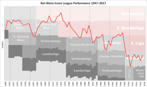 Rot-Weiss Essen - Historical chart of Rot-Weiss Essen league performance after WWII