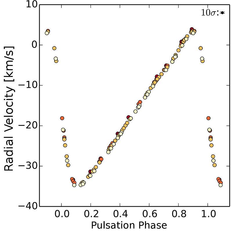 800px-Radial_Velocity_Measurements_of_Delta_Cephei.jpg