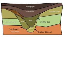 Cut (archaeology) - Fig 2