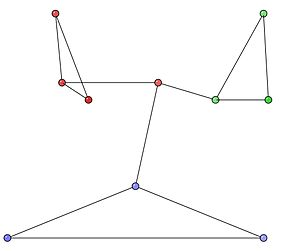 Modularity (networks) - Fig 1. Sample Network corresponding to the Adjacency matrix with 10 nodes, 12 edges.