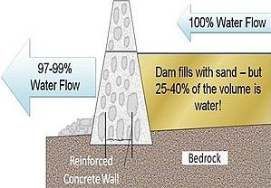 Sand dam - Image: Sand dam illustration 3