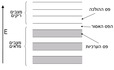 Semiconductor band structure (hebrew).png