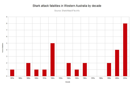 Western Australian shark cull - Wikipedia