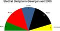 Sitzverteilung Stadtrat Bietigheim-Bissingen 2009.png