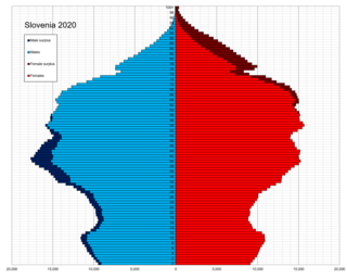 Demographics of Slovenia Demographic features of the population of Slovenia