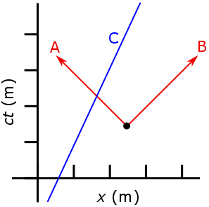 Spacetime Diagram of Two Photons and a Slower than Light Object