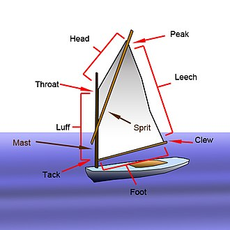 Spritsail - Diagram of a four-cornered spritsail