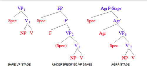 progression and regression in language hyltenstam kenneth viberg ake