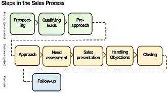 Personal selling - Steps in the sales process