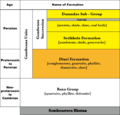 Stratigraphy of Lesser Himalayan Sequence in Southeastern Bhutan.png