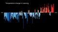 Temperature Bar Chart Asia-China-Liaoning-1901-2020--2021-07-13.png