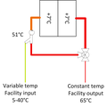 Temperature chaining micro facility.png