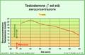 TestosteroneEtaMol.png