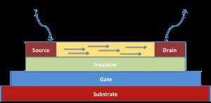 Organic electronics - Illustration of thin film transistor device