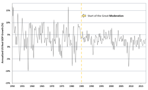 Great Moderation - US annualized real GDP growth from 1950 to 2010, showing the years of the Great Moderation.
