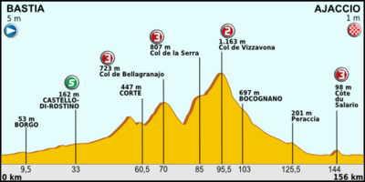 Tour de France 2013 stage 02.png