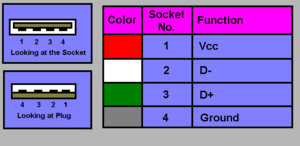 Type A USB Layout
