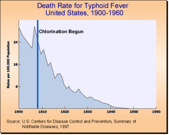 John L. Leal - Death rates for typhoid fever in the U.S. 1906–1960