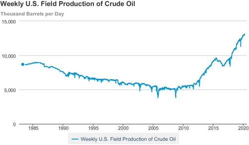 History of the petroleum industry in the United States