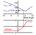 Vmc Article Fig 5 - Graph Vmc and sideslip.png