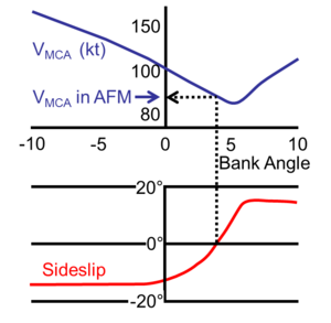 Minimum control speeds - Image: Vmc Article Fig 5 Graph Vmc and sideslip