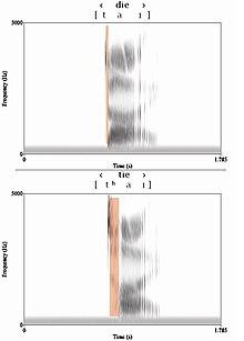 Spettrogrammi del tempo di attacco della sonorità per le parole inglesi tie e die. La pausa sorda tra il rilascio e la sonorizzazione è evidenziata in rosso. Qui il fonema /t/ ha un VOT di 95 ms., e /d/ ne ha uno di 25 ms.