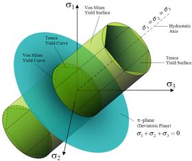 Comparación de las superficies de fluencia para los criterios de Von Mises y Tresca en usando las tensiones principales como coordenadas.