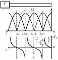 Эпюры напряжений, тока и входного сопротивления в короткозамкнутой линии.JPG