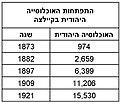 התפתחות האוכלוסייה היהודית בקיילצה.jpg