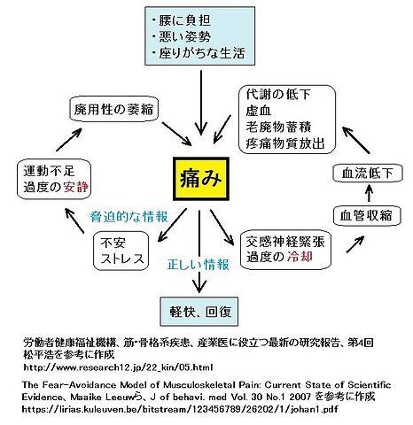 File:痛みの悪循環1.jpg - Wikimedia Commons