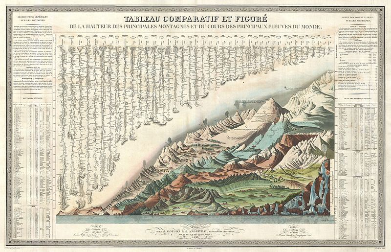 File:1836 Andriveau Goujon Comparative Mountains and Rivers Chart - Geographicus - MountainsRivers-andriveau-1836.jpg