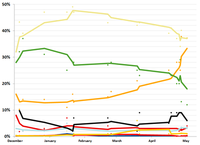 2010 Philippine vice presidential election polling.png