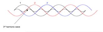 Harmonics (electrical power) - 3rd Order Harmonic Addition