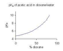 dissociation constant of acetic acid lab report