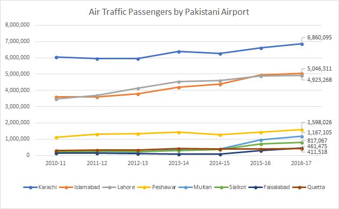 Air Traffic Passengers by Pakistani Airport