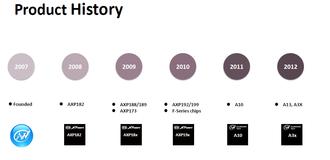 Allwinner Technology - Allwinner Product History