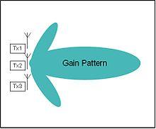 Adaptive beamformer - Wikipedia