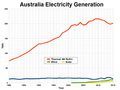 Australia electricity generation.png