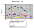 Australian large car sales 1991 onwards.png