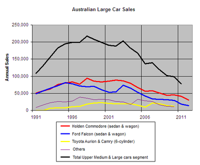 Australian Mnuscle Car Sales
