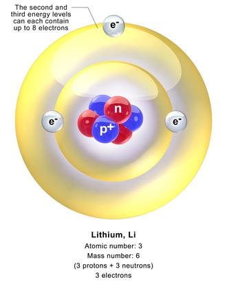 Lithium atom - Lithium atom