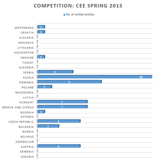CEE Spring 2015 competition in Serbia, Report 01.png