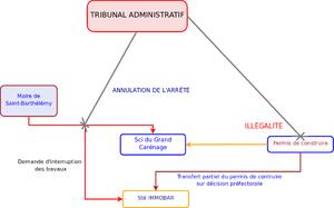 Schémas de l'affaire soumise au Conseil d'État