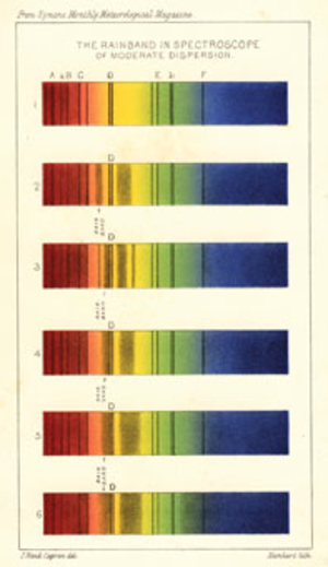 John Browning (scientific instrument maker) - J. Rand Capron rainband spectrum published in the second (1882) edition of How to Work With the Spectroscope